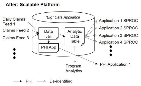 After- Scalable Platform