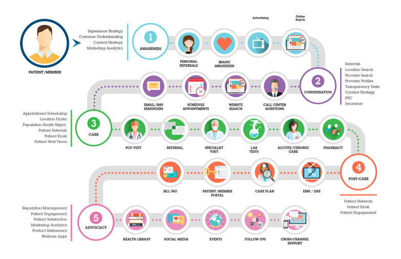 patient-experience-journey-visual