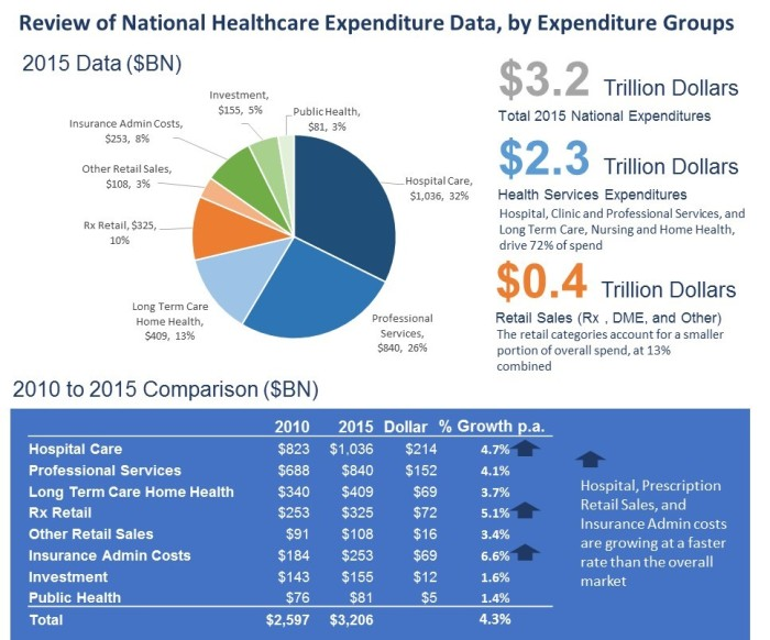 NHE 2015 by Expense Group